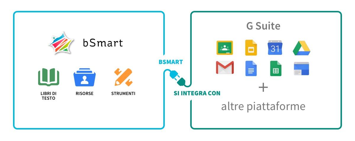 bSmart e G Suite di Google